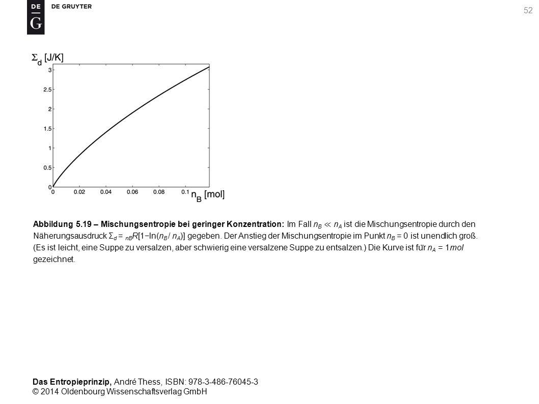 Abbildung 5.19 – Mischungsentropie bei geringer Konzentration: Im Fall nB ≪ nA ist die Mischungsentropie durch den Näherungsausdruck Σd = nBR[1−ln(nB / nA)] gegeben.